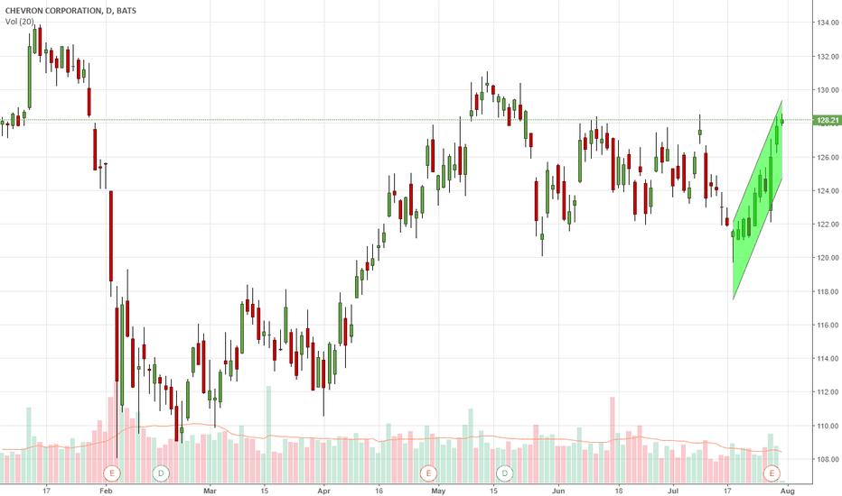 CVX: Upward Channel