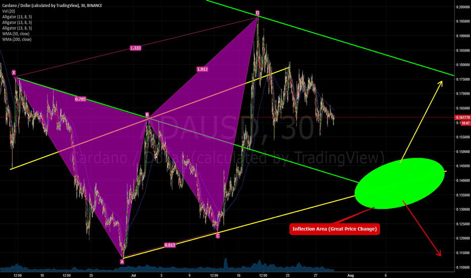 ADAUSD: ADAUSD to come to a deciding area for upcoming week ~100 Pips