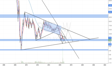 BCS: BCS Weekly Chart. Long View