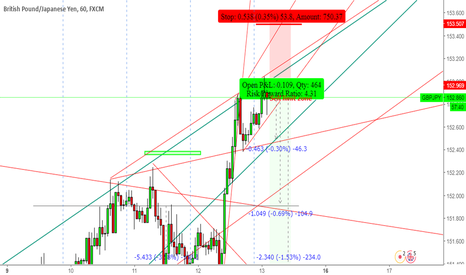 GBPJPY: GBPJPY Sell now or set sell limit in this zone