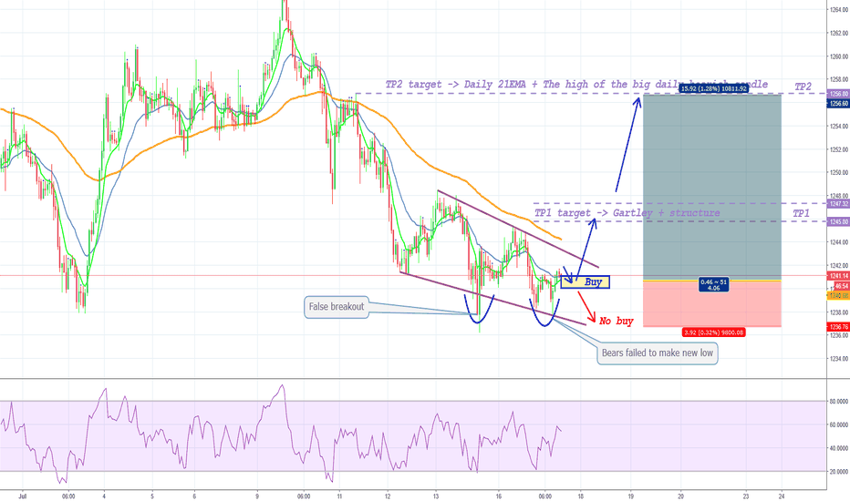 XAUUSD: Gold - falling wedge + bears failed to make new low