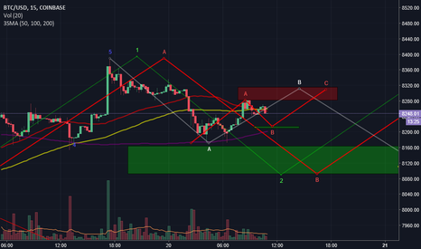 BTCUSD: BITCOIN CORRECTION STILL GOING ON?