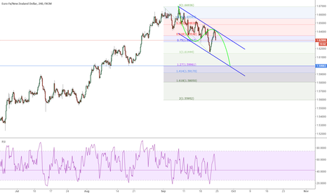 EURNZD: EURNZD: moving inside the channel down to EXT FIBO 1.27