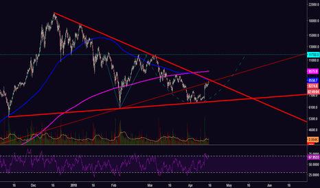 BTCUSD: [BTC] One Small Burst Up for Bitcoin Before Correction?