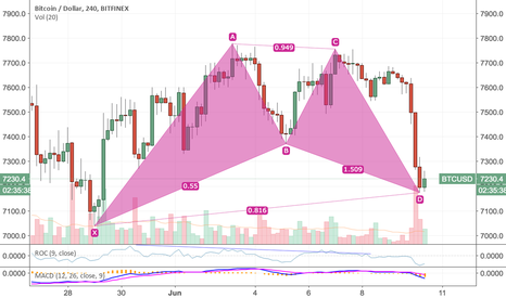 BTCUSD: Bullish on the 4h chart but not broadly just yet.
