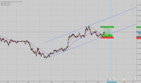USDJPY: ドル円、上げトレンドチャネル