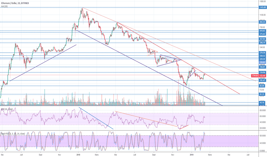 ETHUSD: ETHUSD - Chart daily - resistance majeur