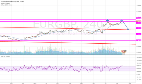 EURGBP: Short EURGBP Double top resistance and overbought on RSI 14, 4H
