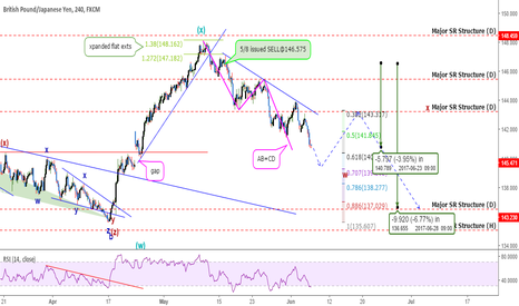 GBPJPY: GBPJPY: Wave Analytics Show the BIG Picture! +570 pips