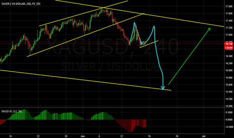 XAGUSD: Deeper correction for Silver?