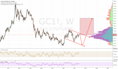 GC1!: to simple gold and his big flag
