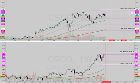 CSCO: CSCO strangle