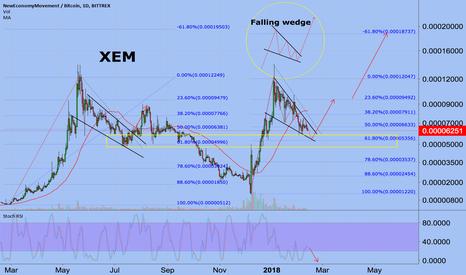 XEMBTC: XEM/BTC