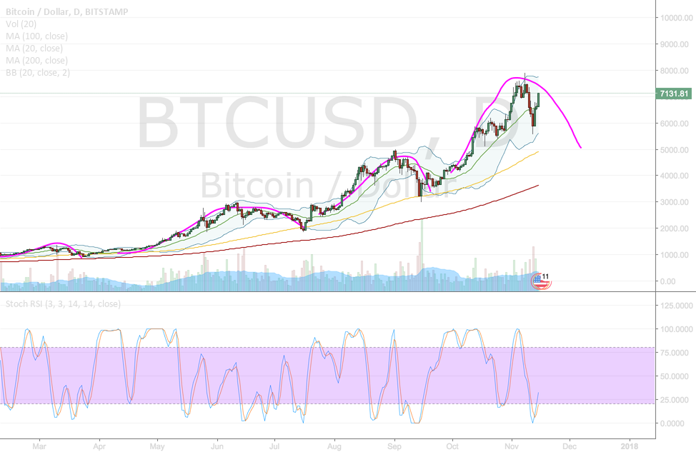 BTC - Continuation of previous pattern