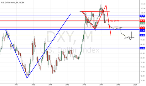 DXY: dollar swing to support eurusd up movment in bigger scale