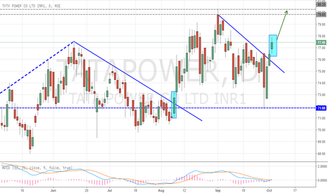 TATAPOWER: Tata Power Breakout to New Impulse Wave