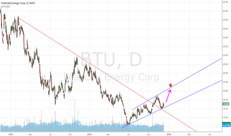 BTU: Trend Reversal, Resistance Turned Support