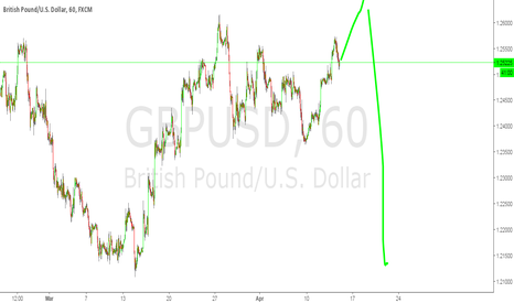 GBPUSD: interested in short position