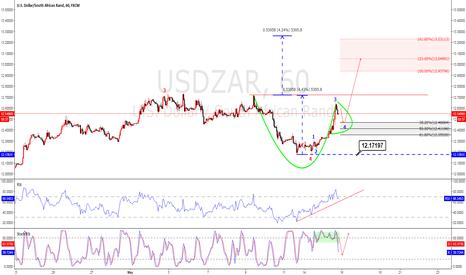 USDZAR: USDZAR Elliot wave analysis