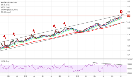 NASX/NYA: The potential for a multi-week correction in NASDAQ Composite