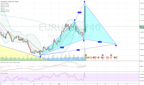 EURUSD: EURUSD potential bullish cypher pattern on 4H chart