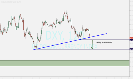 DXY: US DOLLAR ...waiting for falling