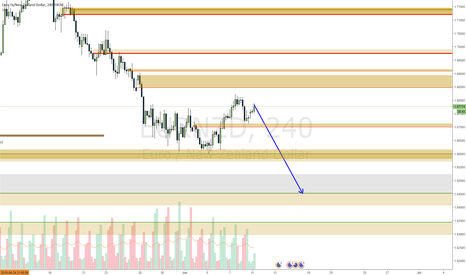EURNZD: EURNZD retracement may give way to a nice short