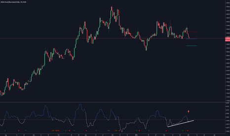 GBPNZD: GBPNZD Antisipating a break SHORT