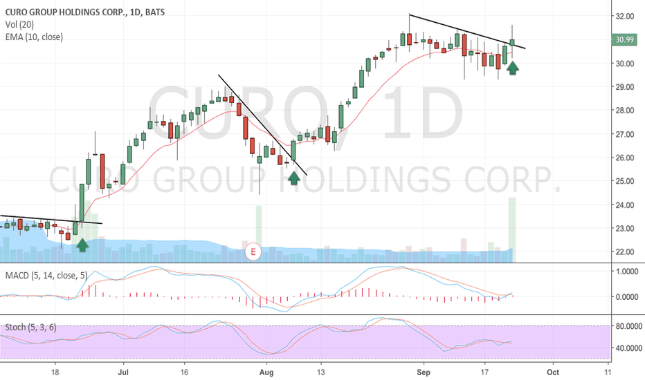 CURO: CURO About to Breakout