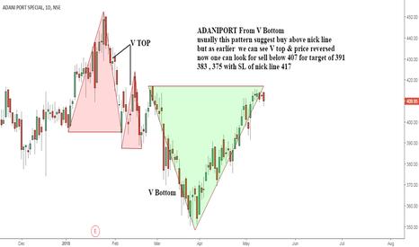 ADANIPORTS: ADANIPORT trade in V bottom
