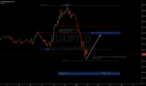 EURJPY: EUR/JPY LONG SETTING UP