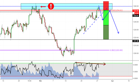 XAUUSD: Gold is about to fall?