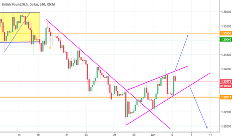 GBPUSD: wait for the breakout