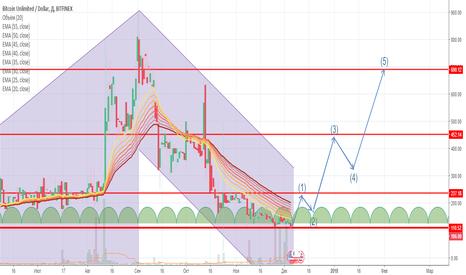 BCUUSD: BCU/USD
