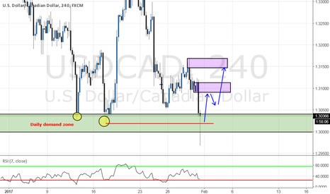 USDCAD: Long opportunity on Daily demand zone
