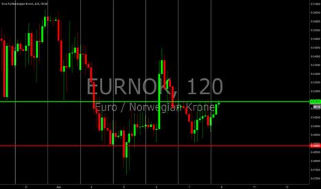EURNOK: OPEN EURNOK daily trade
