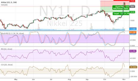 NY1!: Short Nikkei 225, D, CME (NYI): Pullback Due