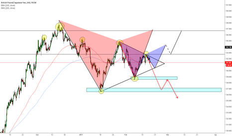 GBPJPY: GBPJPY a outlook. Many patterns are forming.