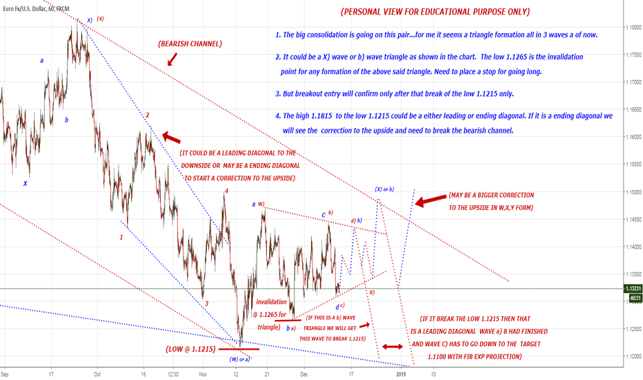 EURUSD:  CONFUSION AND BIG CONSOLIDATION IN THIS PAIR.....