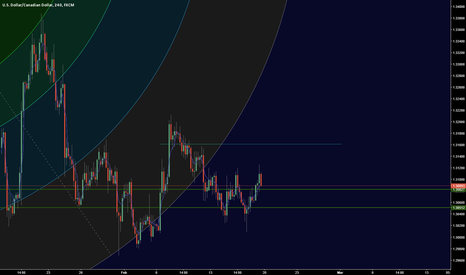 USDCAD: USDCAD Long with Fibo ARC LH and VWAP target