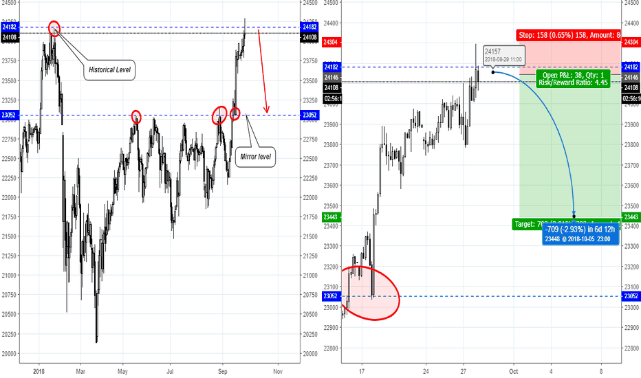 JPXJPY: Japan 225 (NK225) has shown accurate Short signal