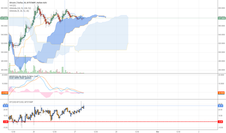 BTCUSD: dat flat bottom