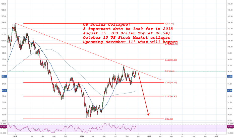 DXY: The End is near! US DOLLAR Collapse!