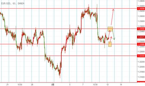 EURUSD: EUR 3.12日内交易机会
