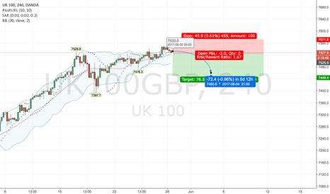 UK100GBP: UK 100