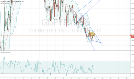 GBPTRY: GBPTRY 1H Short