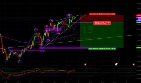 GBPJPY: GBPJPY SELL STOP SCALP