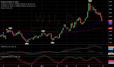 W1!: Wheat   -   Continua discesa