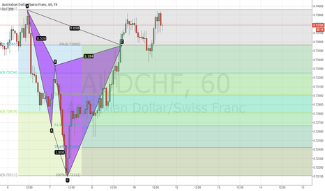 AUDCHF: AUDCHF bearish cypher pattern completed, great risk-to-reward