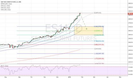 ES1!: S&P500: Iperestensione e prossima flessione del mercato